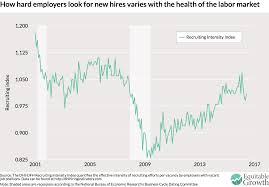 how intensely are u s employers looking for workers equitable a quick look at graph suggests that recruitment intensity might have something to do the overall health of the labor market