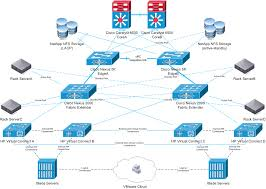 cisco network topology diagrams   pngimages of cisco network diagram software diagrams