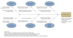 cause and effect diagram   what is a cause and effect diagram and    cause and effect diagram example