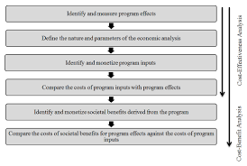 guide for selecting an effective crime prevention program figure 2 a schematic of the cost effectiveness and cost benefit analysis process