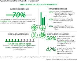driving digital transformation in financial services deloitte who are the enthusiastic progressives