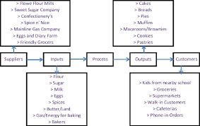 sipocsipoc diagram variables