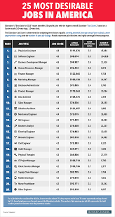 most desirable jobs in america business insider most desirable jobs in america