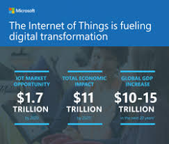 How Windows 10 IoT and Microsoft Azure can help you to build ...