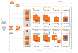 tools for amazon web services diagramsamazon web services diagram sharepoint server reference architecture