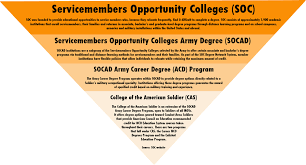 college of the american ier nco journal socad army career degrees servicemembers opportunity colleges
