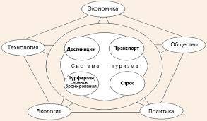 Методологические основы <b>геоэкономического</b> механизма ...
