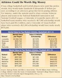 paying college athletes cqr athletes could be worth big money