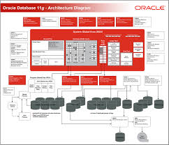 techspace oracle interview questions part i 11g architecture