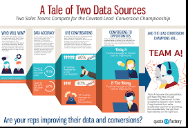 a tale of two data sources the lead conversion champions a tale of two data sources lead conversions