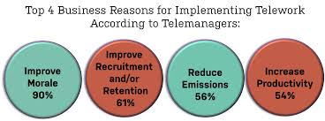 telecommuting good for you your boss go redmond telemanagers top reasons for having telework policies