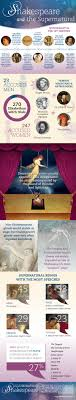 the supernatural in shakespeare infographic oupblog elr shakespearesupernaturalv2 010415 final