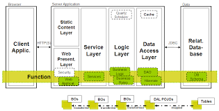 diagram  layering software centric systems  an example for a layer    layer diagram   adding functions and data