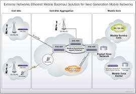 mobile backhaul solutions   westcon solutions asia    enables mobile operators to manage and aggregate tdm and ethernet services onto a single  economical and efficient ethernet mobile backhaul network