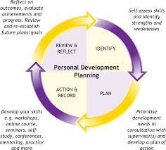 pdp personal development planning assignment goal setting pdpcycle highres captions