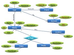 best images of database er  diagram   database er diagram    database er diagram