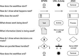how to use workflow diagrams in your business analysis report     credit  illustration by wiley  composition services graphics