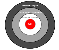 the  zones of intention   simple life rebootbullseye can a simple diagram help us understand the common inconsistencies between our intentions and actions