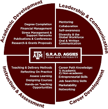 ogaps graduate student professional development defined pd competencies