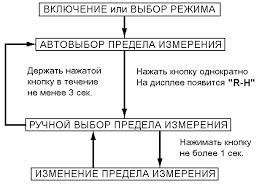 Инструкция пользователя <b>MY68</b>