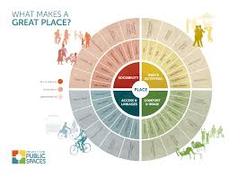 what makes a successful place project for public spaces imagine