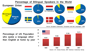 being bilingual essay being bilingual essay atilde acirc site du the cognitive benefits of being bilingualcerebrum bilingual fig c
