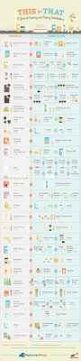 best images about infographics personality types baking substitutions
