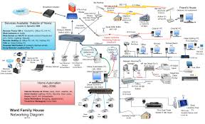 images about home networking on pinterest   home network        images about home networking on pinterest   home network  sip trunking and computer equipment