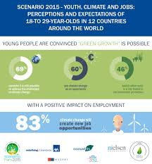 after cop21 climate change is an opportunity for youth news after cop21 climate change is an opportunity for youth