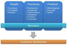 Literature review of customer satisfaction of bank Scribd