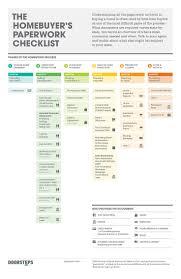 apartment essentials checklist infogrpahic