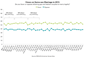 prri ava same sex marriage trendline 2015