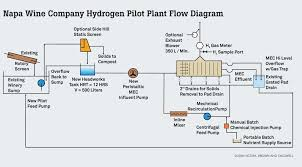 images of wine process flow diagram   diagramscollection wine making process diagram pictures diagrams