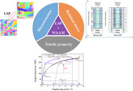 Microstructure, residual stress and tensile properties <b>control</b> of <b>wire</b> ...