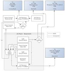 subwoofer wiring diagram home theater images pin home theater wiring