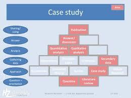 Single case study qualitative research
