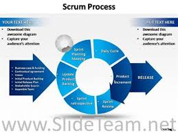 marketing high level scrum diagram powerpoint diagram