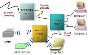 network diagram layouts home network diagrams hybrid home network diagram featuring wired router and wireless access point