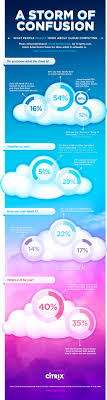 best images about cloud computing in the clouds infographic most americans confused by cloud computing according to national survey