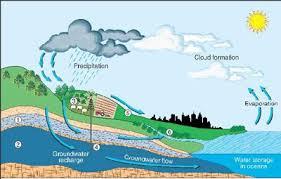 Hydrology Assignment Help   Hydrology Homework Help   Hydrology     Assignmenthelp net Hydrology Assignment Help assignment help code