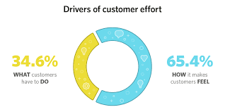 customer perception can make or break your support drivers of customer effort