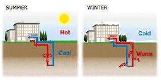 """geothermal heat pump principle""的图片搜索结果"