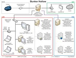 upgrading a home network to a small business system   packt booksupgrading a home network to a small business system using pfsense
