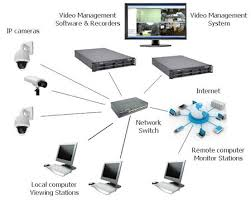 complete ip camera system   kintronicsip cameras connect to the network
