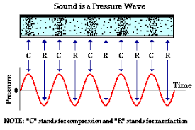 sound is a pressure wavethe above diagram can be somewhat misleading if you are not careful  the representation of sound by a sine wave is merely an attempt to illustrate the