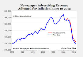 carpe diem fall adjusted for inflation print newspaper fall adjusted for inflation print newspaper advertising will be lower this year than in 1950