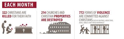 Image result for christians