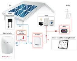 9100 watt (9kw) diy solar install kit w solaredge inverter Simple Solar Power System Diagram 9100 watt (9kw) diy solar install kit w solaredge inverter solar power system diagram