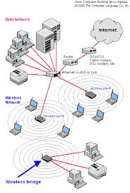 how to turn an old router into a wireless bridge router to wireless access point