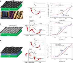 <b>Multifunctional</b> graphene woven <b>fabrics</b> | Scientific Reports